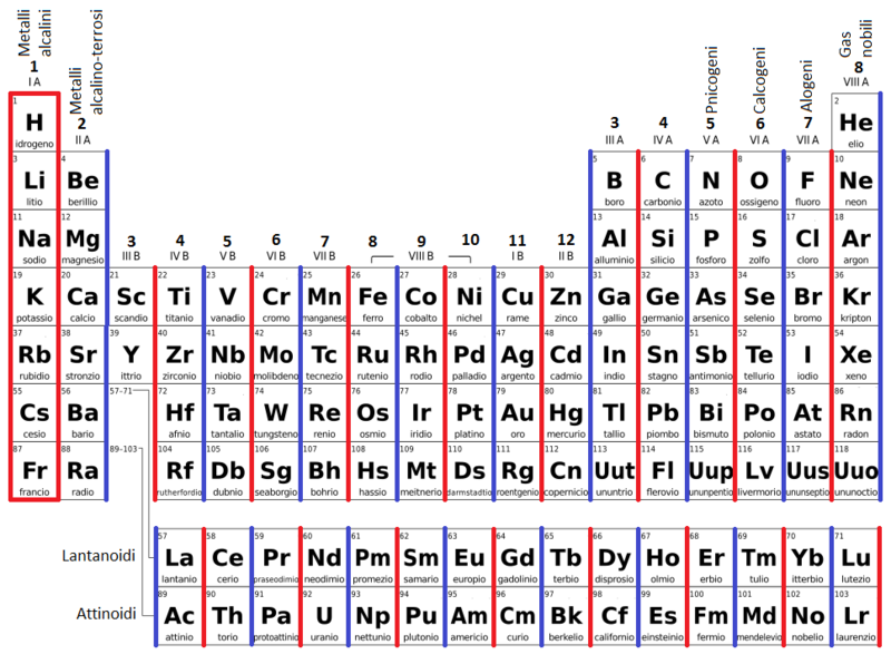 Laboratorio di chimica in casa la configurazione - Tavola periodica degli elementi con configurazione elettronica ...