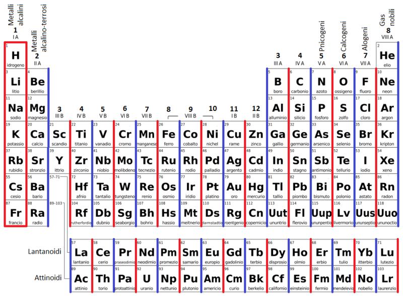 Laboratorio di chimica in casa la configurazione elettronica wikibooks manuali e libri di - Tavola periodica configurazione elettronica ...