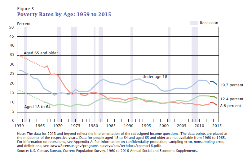 Poverty Rates by Age 1959 to 2011. United States.