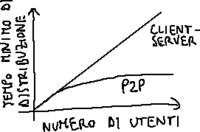 Prestazioni client-server vs. P2P.png