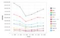 Principales exportadores mundiales de vino periodo noviembre 2014-abril 2015.png