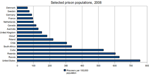 Prison populations of various countries in 2008