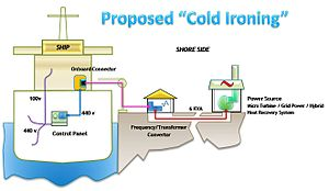 Cold ironing - Cold ironing schematic