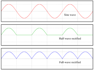 Wave oscillation that travels through space and matter