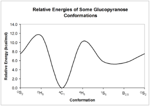 Pyranose - Relative energy of beta-D-glucopyranose conformers