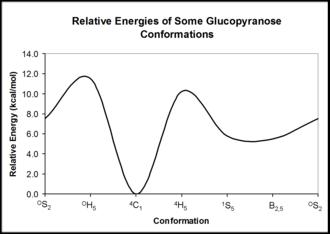 Pyranose - Relative energy of beta-D-glucopyranose conformers