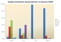 Religious distribution among minorities in Indonesia (2000).png