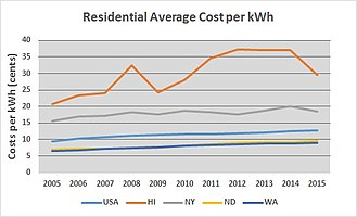 Electricity sector of the United States - Residential costs per kWh for US and several States