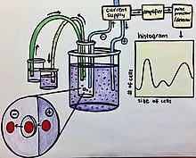 Hematology analyzer - Wikipedia