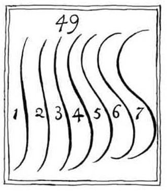 The Analysis of Beauty - Serpentine lines in a plate from The Analysis of Beauty.