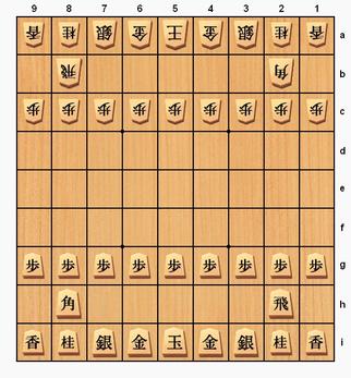 Shōgi Wikipedia Cette page d'homonymie répertorie les différents sujets et articles partageant un même nom. shōgi wikipedia