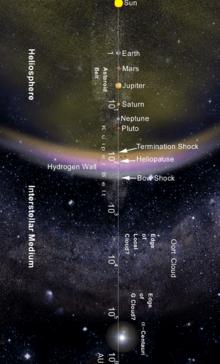 Solar System - Wikipedia