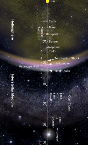 Système solaire — Wikipédia