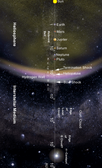From the Sun to the nearest star: The Solar System on a logarithmic scale in astronomical units (AU) Solarmap.png