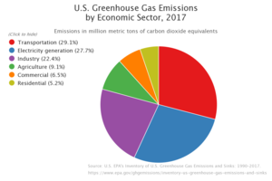 Greenhouse gas emissions by the United States - US greenhouse gas emissions by source