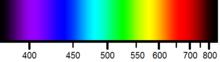 Arcoiris, informcaion de este hermoso fenomeno 220px-Spectrehorizontal