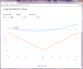 Straddle - Example straddle option strategy profit-loss graph