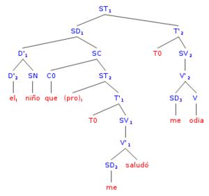 Oración Gramática Wikipedia La Enciclopedia Libre