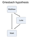 Synoptic problem Griesbach hypothesis.png