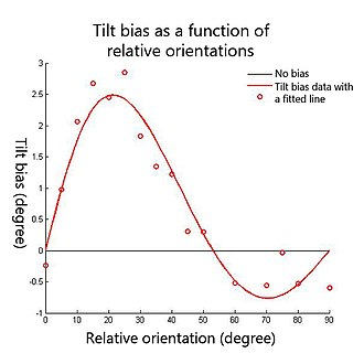 Visual tilt effects - Fig.3 A sample data of tilt biases as a function of relative orientations between the contextual stimuli and the test stimuli