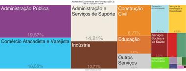 3532fb8f7 Atividades econômicas de Fortaleza em 2012.