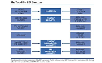 European Free Trade Association Surveillance Authority - The two pillar structure of the EEA Agreement