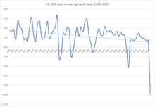 Economy of the United Kingdom - Wikipedia