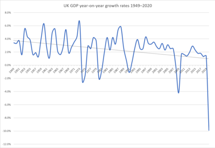 GDP year-on-year growth rates (seasonally adjusted) in the UK from 1949 to 2020, showing the five major recessions that have taken place