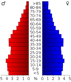 USA Mississippi age pyramid.svg