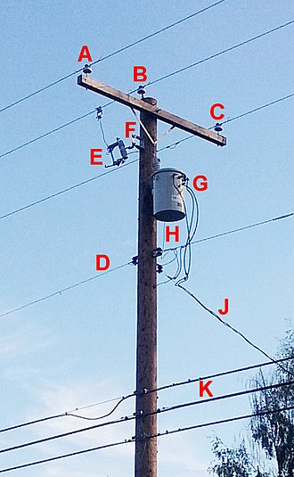 "Utility pole - Typical North American utility pole, showing hardware for a residential 240/120 V split-phase service drop: (A,B,C) 3-phase primary distribution wires, (D) neutral wire, (E) fuse cutout, (F) lightning arrestor, (G) single phase distribution transformer, (H) ground wire to transformer case, (J) ""triplex"" service drop cable carries secondary current to customer, (K) telephone and cable television cables"