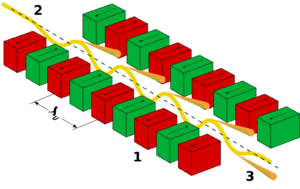 Undulator - Working of the undulator. 1: magnets, 2: electron beam entering from the upper left, 3: synchrotron radiation exiting to the lower right