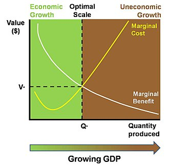 Economic growth - The marginal costs of a growing economy may gradually exceed the marginal benefits, however measured.