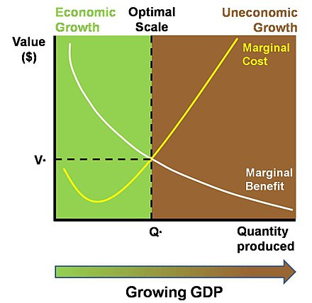 The marginal costs of a growing economy may gradually exceed the marginal benefits, however measured. Uneconomic Growth diagram.jpg