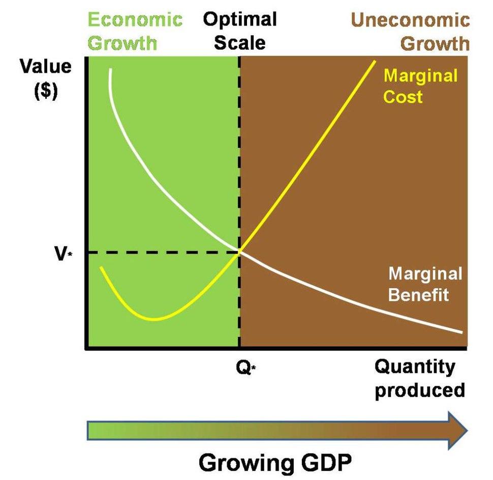 Uneconomic Growth diagram
