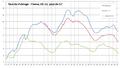 Unemployment France, UE-15, G7.png