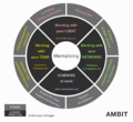 Updated AMBIT Wheel 2014.png
