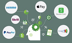 Venmo, Square Cash, Skrill, PayPal, Apple Pay and Google Wallet.jpg