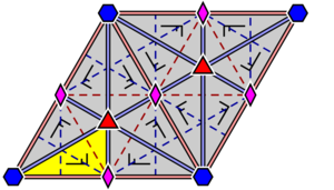 Hexagonal lattice - Arrangement within a primitive cell of 2-, 3-, and 6-fold rotocenters, alone or in combination (consider the 6-fold symbol as a combination of a 2- and a 3-fold symbol). For the case p6m, a fundamental domain is indicated in yellow.