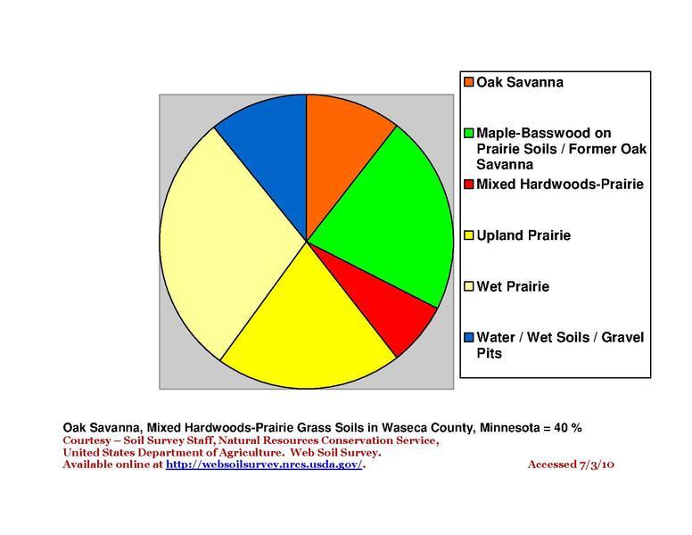 Filewaseca County Minnesota Native Vegetation Pie Chart Wiki