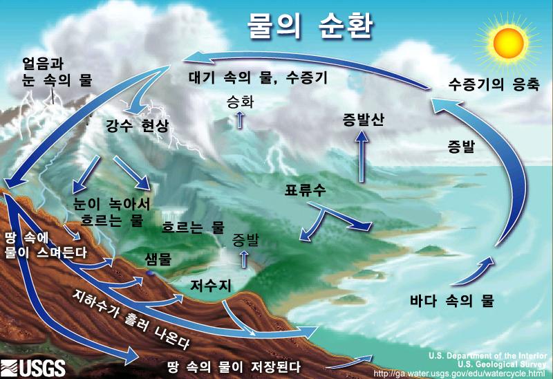 Watercyclekoreannew