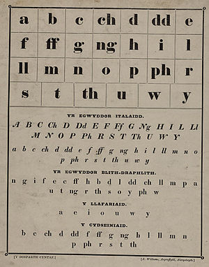 Welsh orthography - A 19th century Welsh alphabet printed in Welsh
