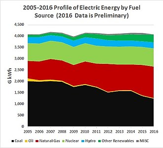 Electricity sector of the United States - 10 YR Electric Energy Generation 2005-2015