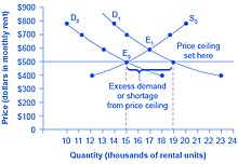 The Original Intersection Of Demand And Supply Occurs At E0 If Shifts From D0 To D1 New Equilibrium Would Be E1 Unless A Price Ceiling