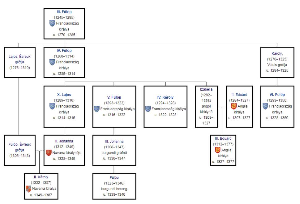 A francia uralkodók családfája a százéves háború előtt