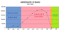 Armenians in Baku 1851-2009.png