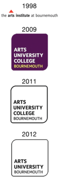 Logos of the institution from 1998 to present