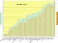 B2Pourcentage cumulé de CO2 émis et population mondiale cumulé en 2002.png
