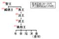 Baekje-monarchs(26-31).PNG