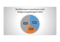 Bekenntnis der Leverkusener Bevölkerung 2015.png