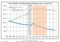 Bevölkerungsentwicklung Gusow-Platkow.pdf